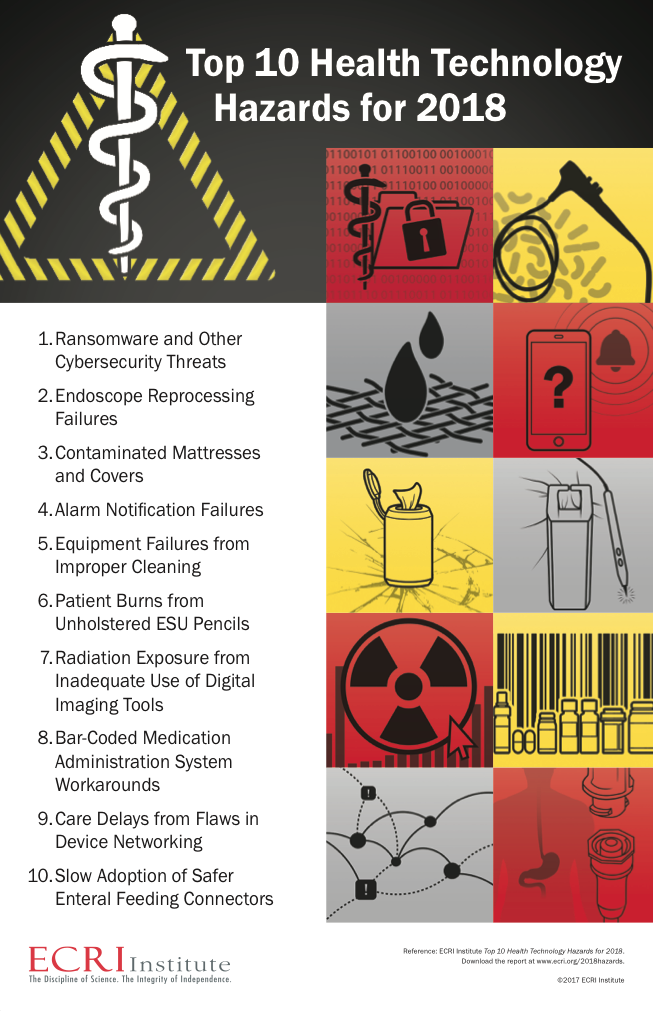Reference: ECRI Institute Top 10 Health Technology Hazards for 2018. Download the report at www.ecri.org/2018hazards. ©2017 ECRI Institute